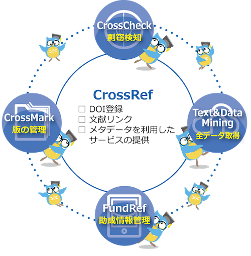crossref_service