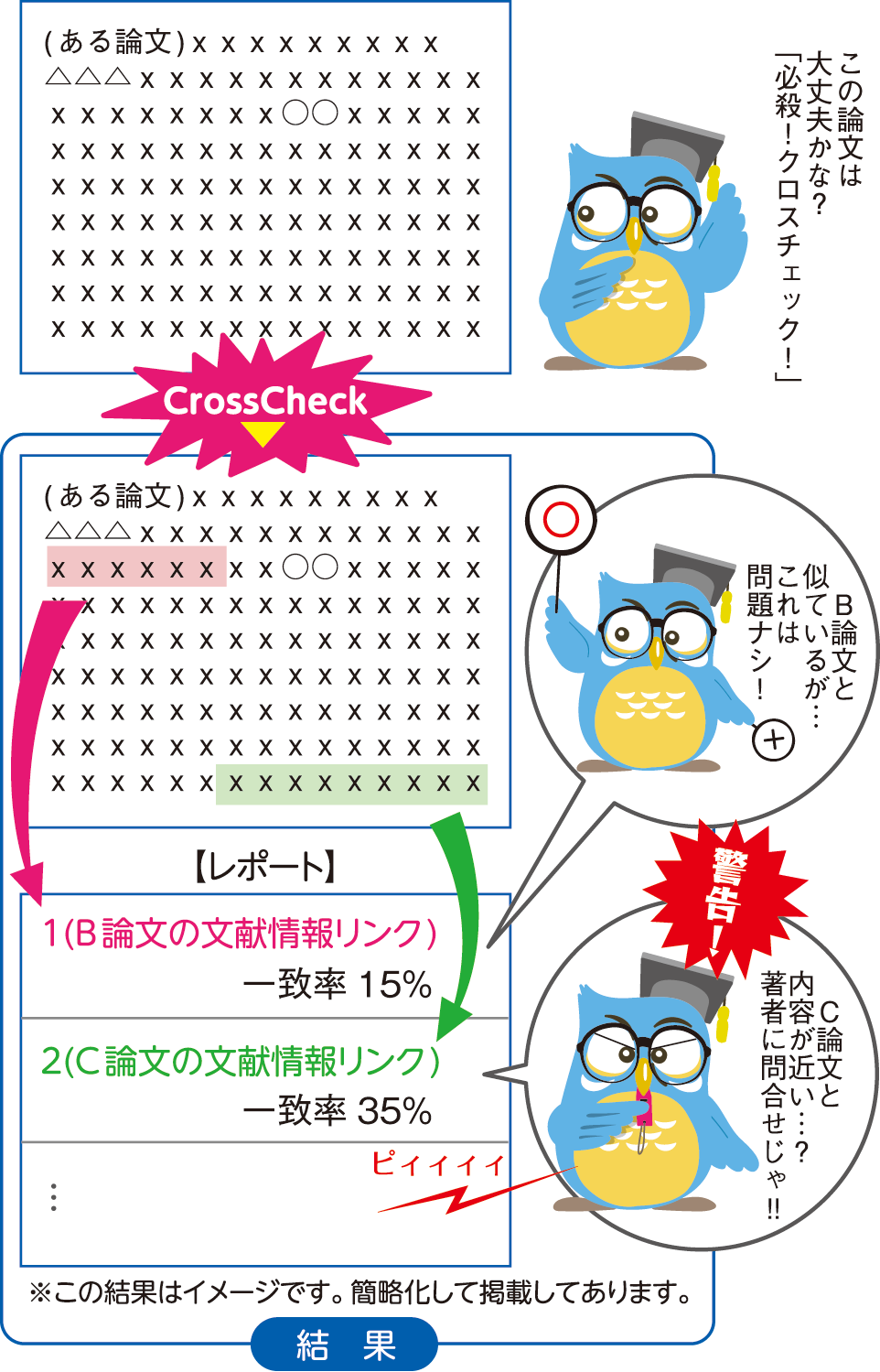 crossref_service