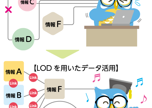Linked Open Data(LOD)とは|JJSニュースレター15