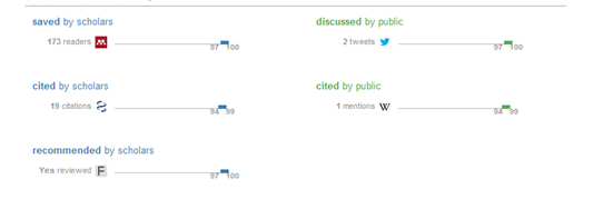 ImpactStory 記事の参照数 詳細画面例